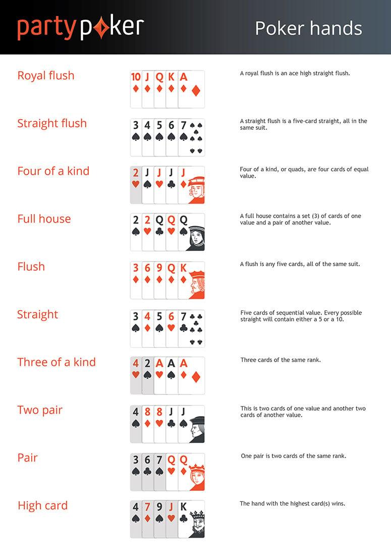 Poker Hands Ranked